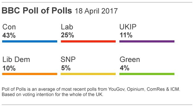 BBC Polls